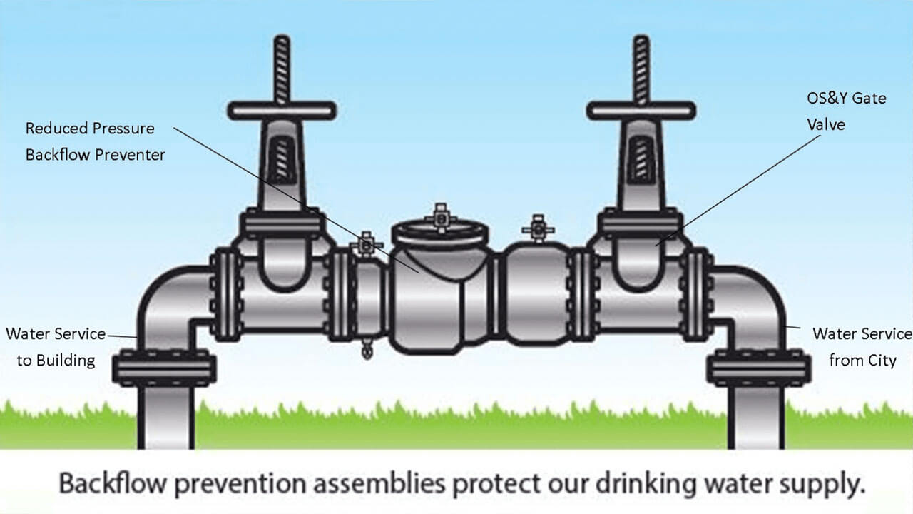 backflow prevention device parts